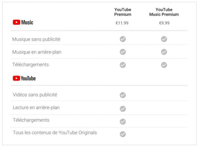 Youtube Premium et Youtube Music details